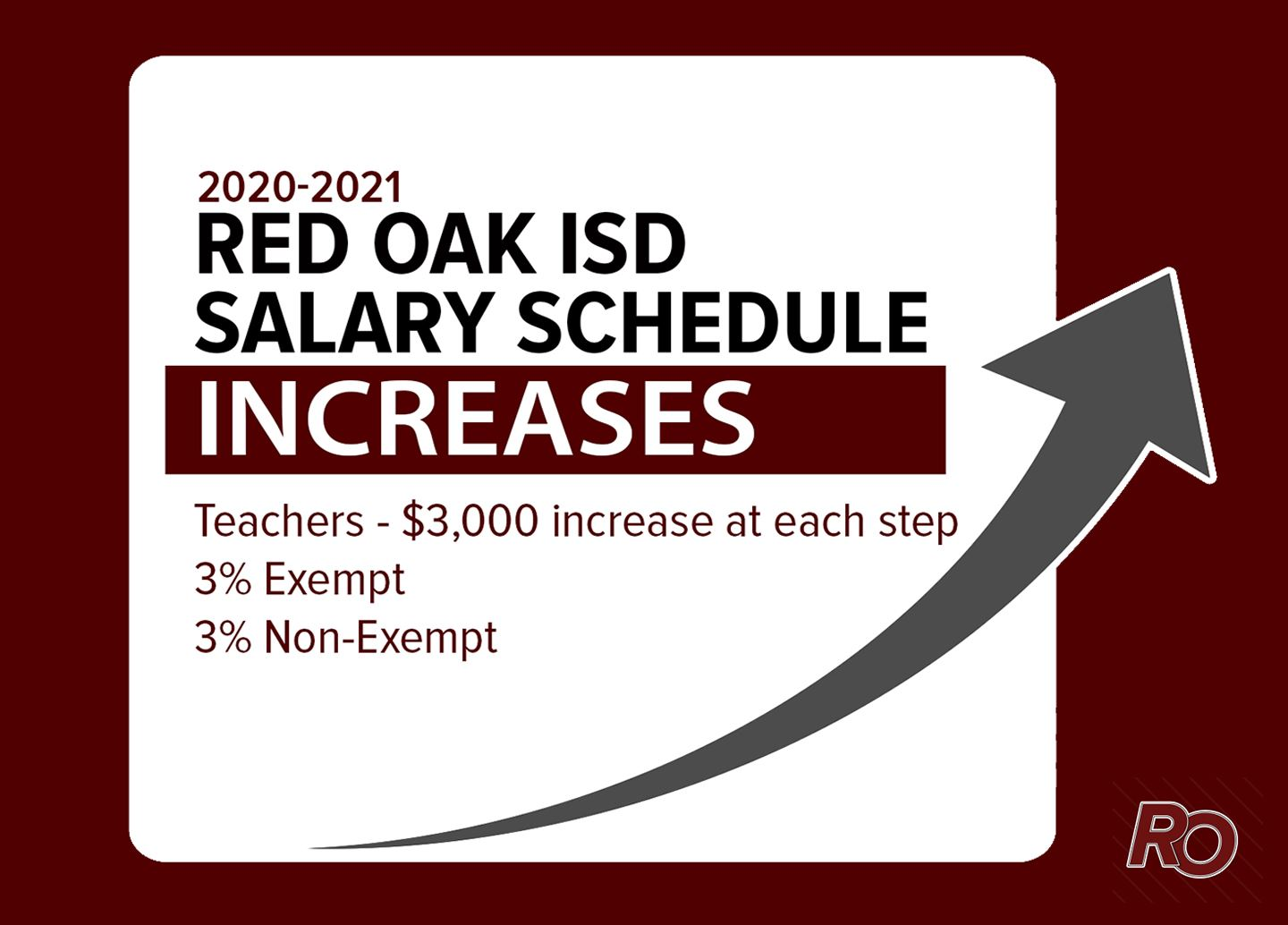 2020-21 ROISD Salary Raises: $3000 for teachers & 3% for other employees